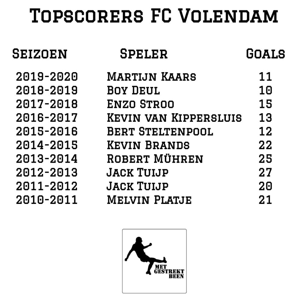 Topscorers FC Volendam laatste 10 seizoenen.